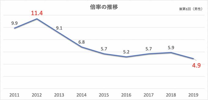 2019 警視庁 いつ 発表 合格